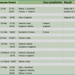 Rugby – The 6 Nations Season is Here